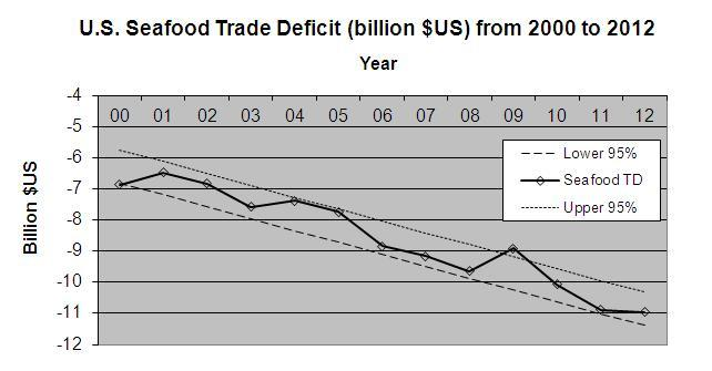 Seafood Trade Deficit Graph 2000-2012